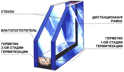 Рамка дистанционная