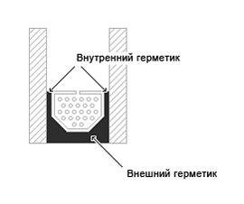 Герметики для стеклопакетов