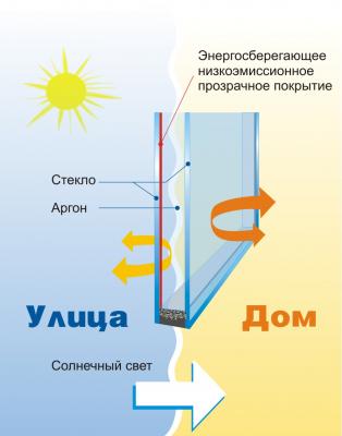 Энергосберегающее (низкоэмиссионное) стекло